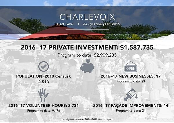 2016 to 2017 Private Investment