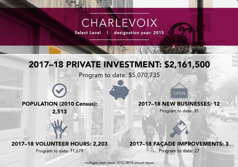 2018 Investment Stats